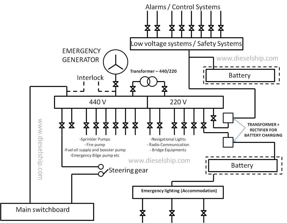 Emergency Generator Diagram - wiring diagram on the net on