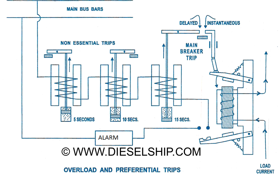 Preferential tripping in a marine electrical distribution system