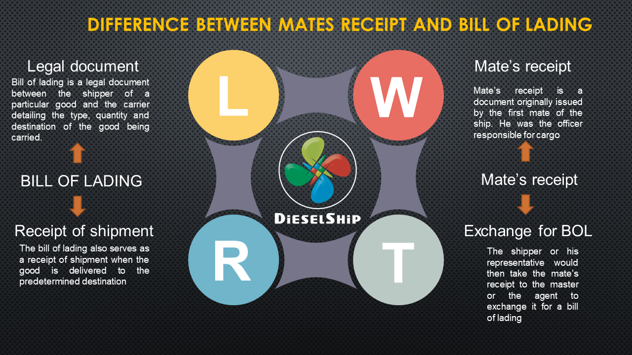 Difference Between Mates Receipt And Bill Of Lading