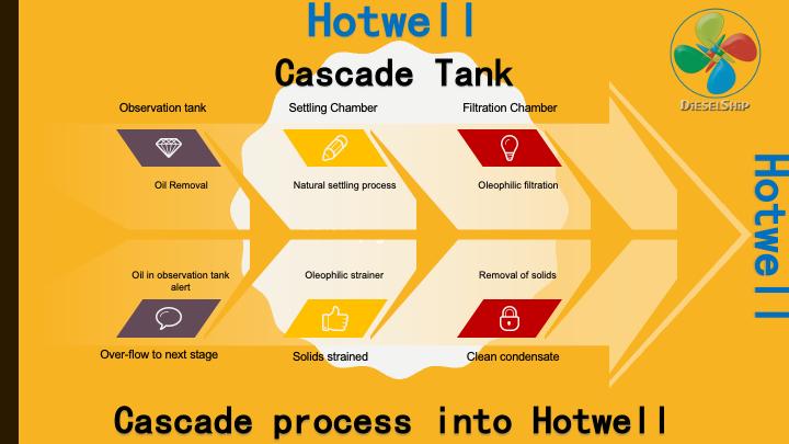 Hotwell ship cascade tank